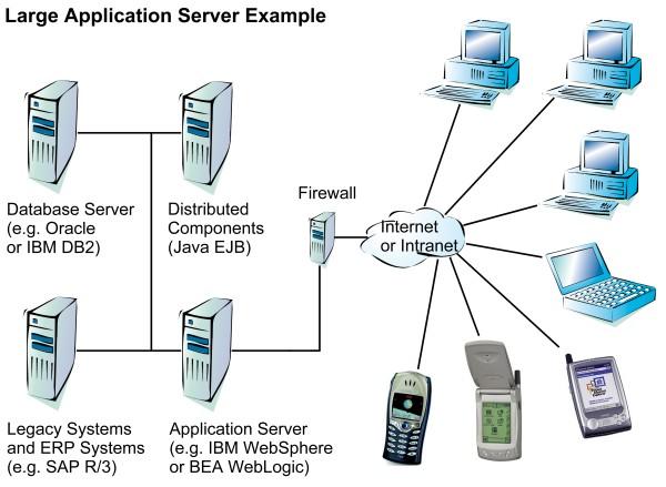 sap web application server 6.20