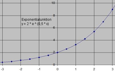 approximationsfunktionen zur interpolation und extrapolation. Black Bedroom Furniture Sets. Home Design Ideas