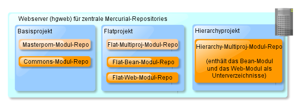 Mercurial-Repos-Flat-vs-Hierarchy