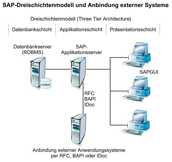 Technische Hinweise zur Anbindung per Java an SAP R/3® Systeme