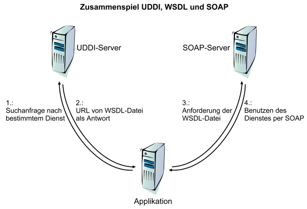 Web Services mit SOAP (Simple Object Access Protocol)