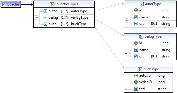 XSD (XML Schema Definition)